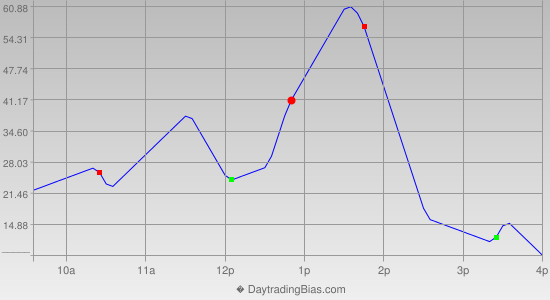Intraday Cycle Projection (DJIA) 2014-09-05