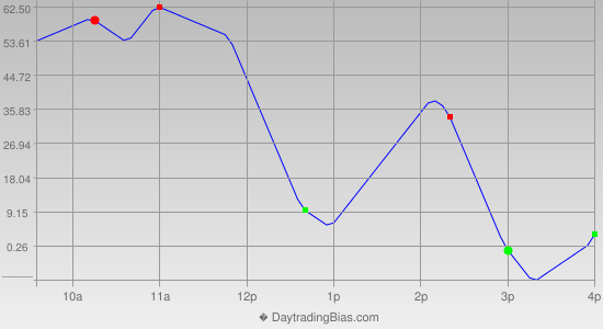 Intraday Cycle Projection (YM) 2012-09-19