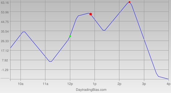 Intraday Cycle Projection (DJIA) 2011-06-22