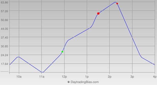Intraday Cycle Projection (YM) 2014-01-02