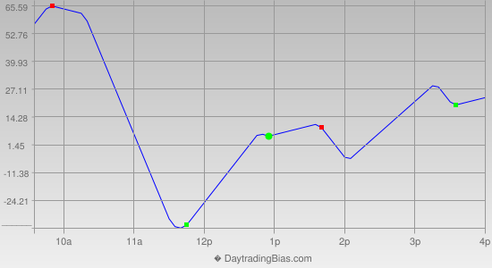 Intraday Cycle Projection (DJIA) 2014-01-30