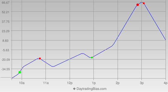 Intraday Cycle Projection (YM) 2012-07-06