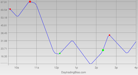 Intraday Cycle Projection (DJIA) 2012-02-14