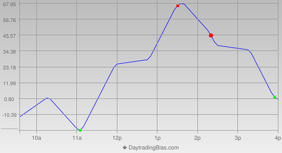Intraday Cycle Projection (DJIA) 2013-12-10