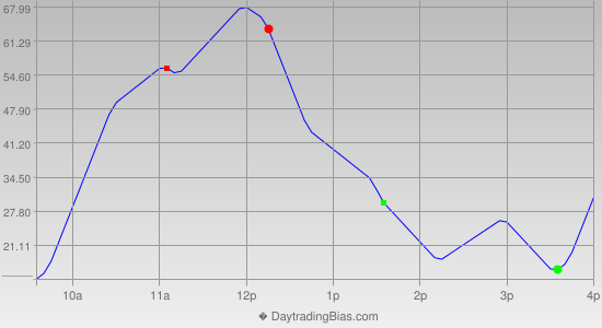 Intraday Cycle Projection (YM) 2014-08-29