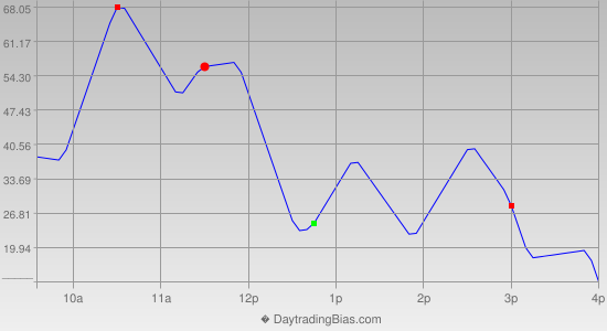 Intraday Cycle Projection (YM) 2014-11-20