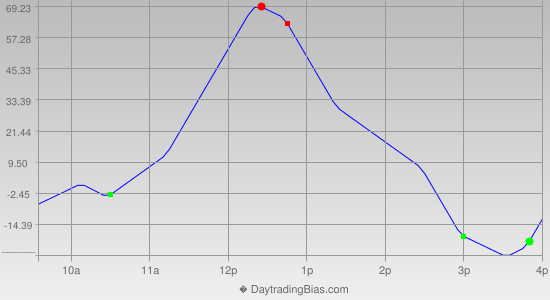 Intraday Cycle Projection (YM) 2013-12-27