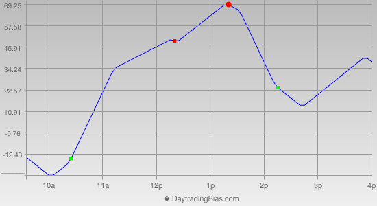 Intraday Cycle Projection (YM) 2014-08-19