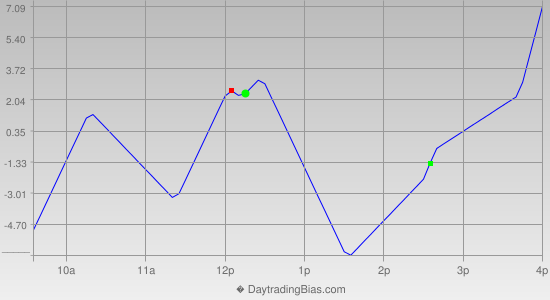 Intraday Cycle Projection (NQ) 2014-09-19