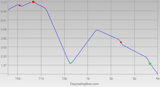 Intraday Cycle Projection (SPX) 2012-02-24
