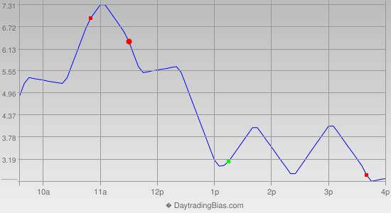 Intraday Cycle Projection (TSX60) 2013-05-02