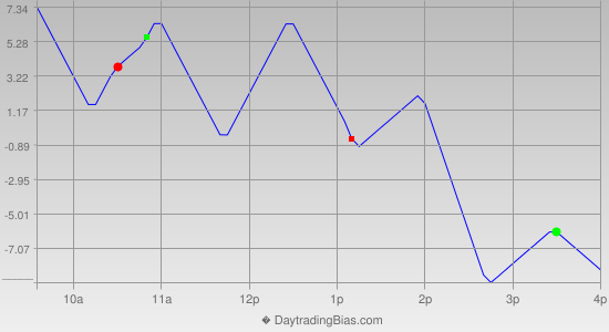 Intraday Cycle Projection (NQ) 2013-03-20