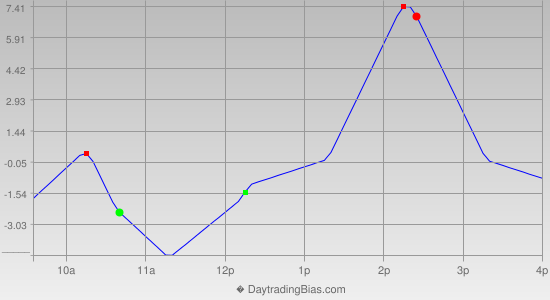 Intraday Cycle Projection (RU2K) 2019-02-15