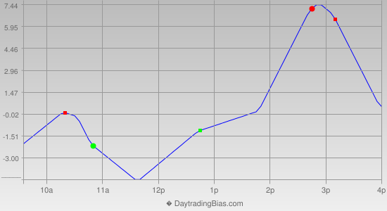 Intraday Cycle Projection (SPX) 2012-08-08