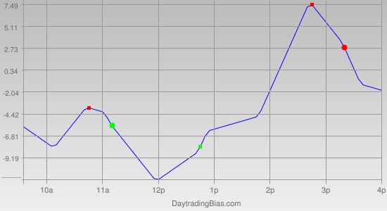 Intraday Cycle Projection (NQ) 2012-01-26
