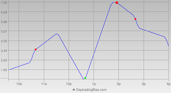 Intraday Cycle Projection (RU2K) 2012-07-25