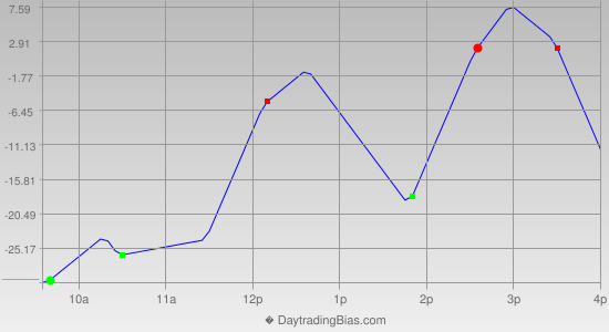 Intraday Cycle Projection (NDX) 2015-03-30