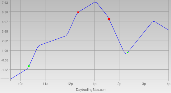 Intraday Cycle Projection (ES) 2011-06-08