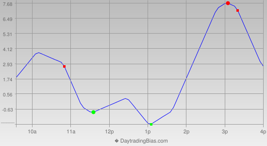 Intraday Cycle Projection (ES) 2013-12-13