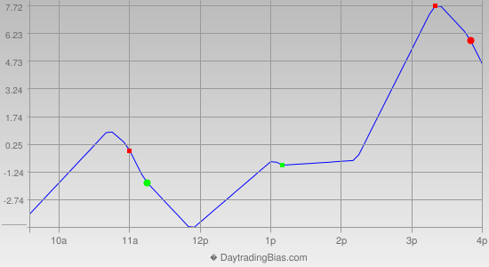 Intraday Cycle Projection (ES) 2014-03-17
