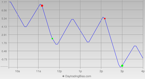 Intraday Cycle Projection (ES) 2012-08-06