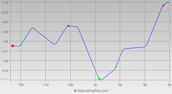 Intraday Cycle Projection (TF) 2014-01-28