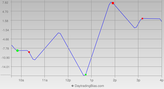 Intraday Cycle Projection (ES) 2018-10-17