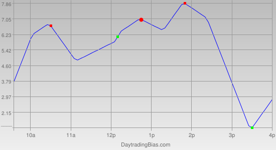 Intraday Cycle Projection (TF) 2011-04-12
