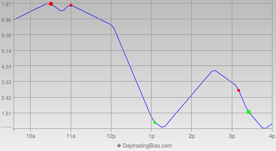 Intraday Cycle Projection (RU2K) 2013-11-25