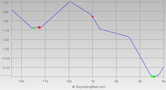 Intraday Cycle Projection (NDX) 2013-09-11