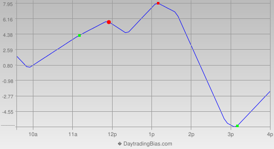 Intraday Cycle Projection (NDX) 2014-06-12