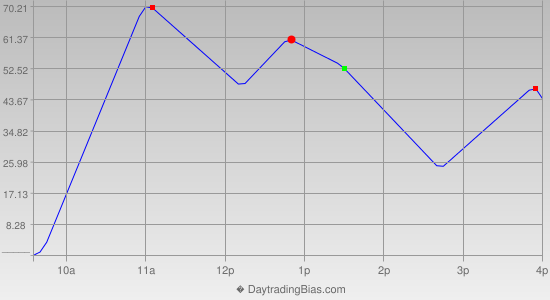 Intraday Cycle Projection (DJIA) 2013-07-16