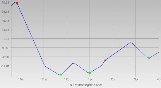 Intraday Cycle Projection (YM) 2014-01-30