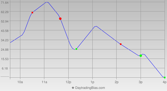 Intraday Cycle Projection (YM) 2014-04-07