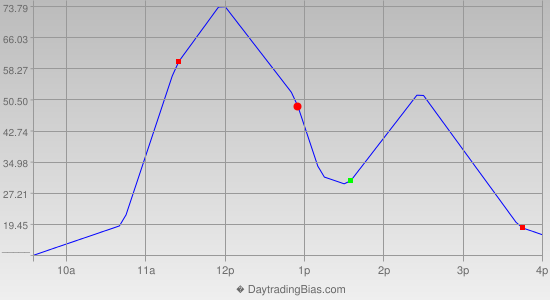 Intraday Cycle Projection (YM) 2015-12-03