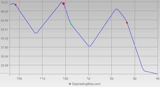 Intraday Cycle Projection (DJIA) 2014-02-27