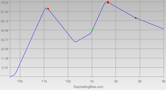 Intraday Cycle Projection (YM) 2011-05-20