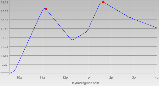 Intraday Cycle Projection (DJIA) 2011-05-20