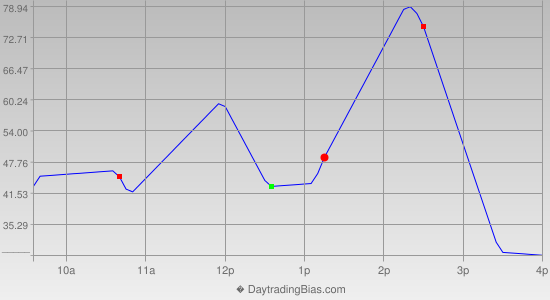 Intraday Cycle Projection (NDX) 2014-10-17