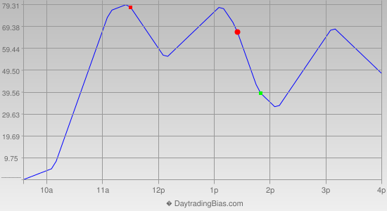 Intraday Cycle Projection (YM) 2015-04-29