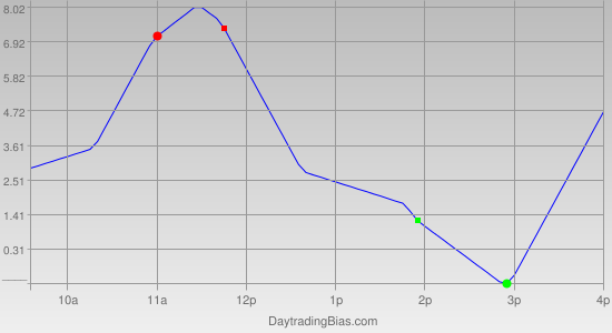 Intraday Cycle Projection (TF) 2012-03-15