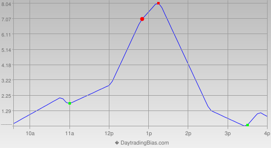 Intraday Cycle Projection (RU2K) 2012-11-09