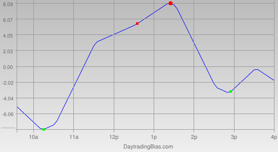 Intraday Cycle Projection (TF) 2011-10-25