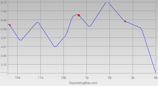 Intraday Cycle Projection (RU2K) 2011-05-30
