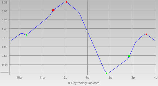 Intraday Cycle Projection (RU2K) 2019-04-09