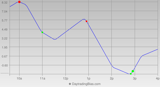 Intraday Cycle Projection (RU2K) 2015-05-18