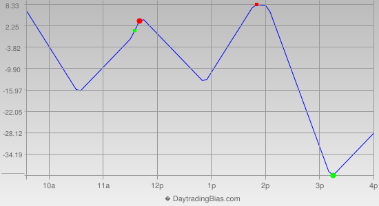 Intraday Cycle Projection (NDX) 2019-05-06