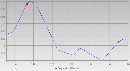Intraday Cycle Projection (TSX60) 2012-05-30