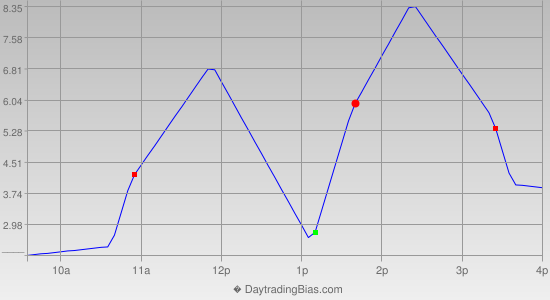Intraday Cycle Projection (TF) 2014-09-23