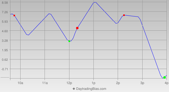 Intraday Cycle Projection (ES) 2013-12-23